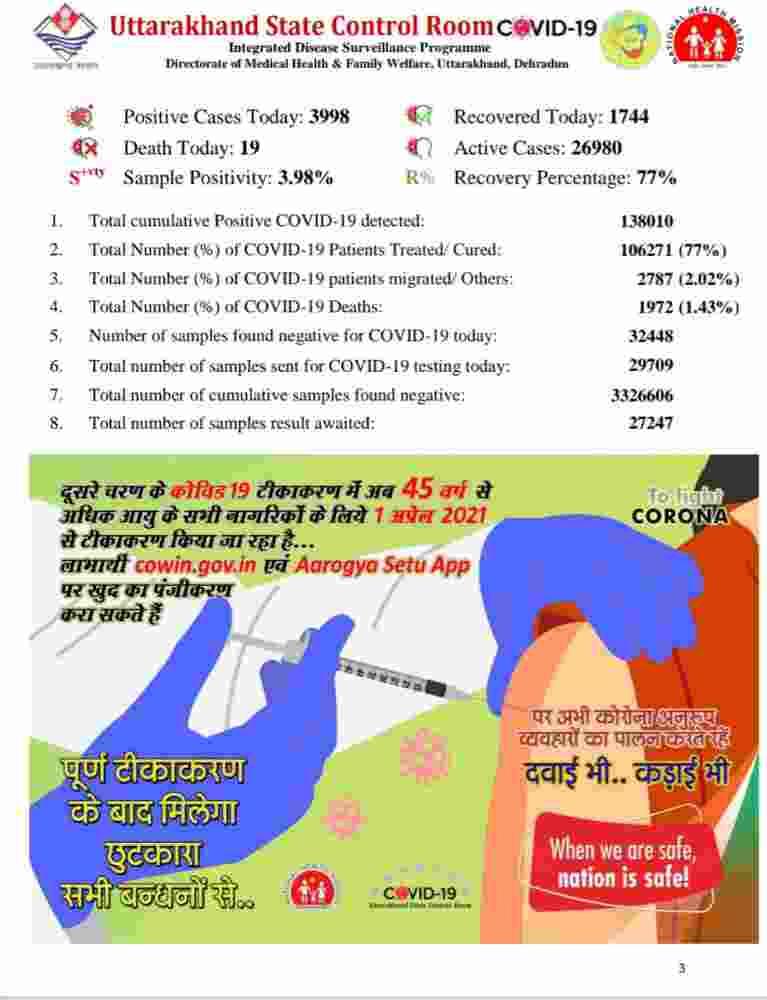उत्तराखंड में कोविड-19 का प्रकोप जारी: आज 3998 नए कोरोना मरीज, 19 की मौत, आज देहरादून में 1564 मरीज़ 2