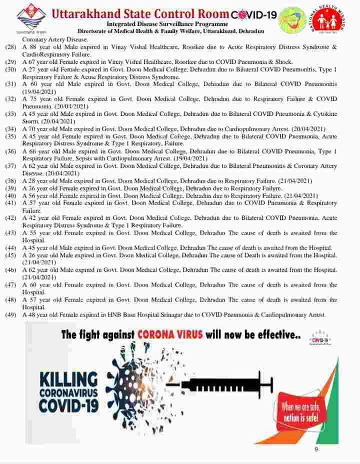 उत्तराखंड में कोविड-19 का प्रकोप जारी: आज 49 मरीज़ों की मौत, 4339 कोरोना पॉजिटिव मरीज, देहरादून में आज 1605 कोरोना मरीज़ 8