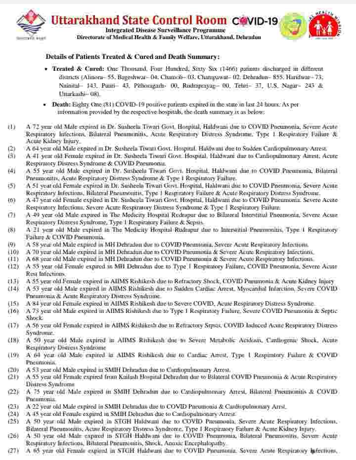उत्तराखंड में कोविड-19 का प्रकोप जारी: आज 81 मरीज़ों की मौत, 5084 कोरोना पॉजिटिव मरीज, देहरादून में आज 1736 कोरोना मरीज़ 7
