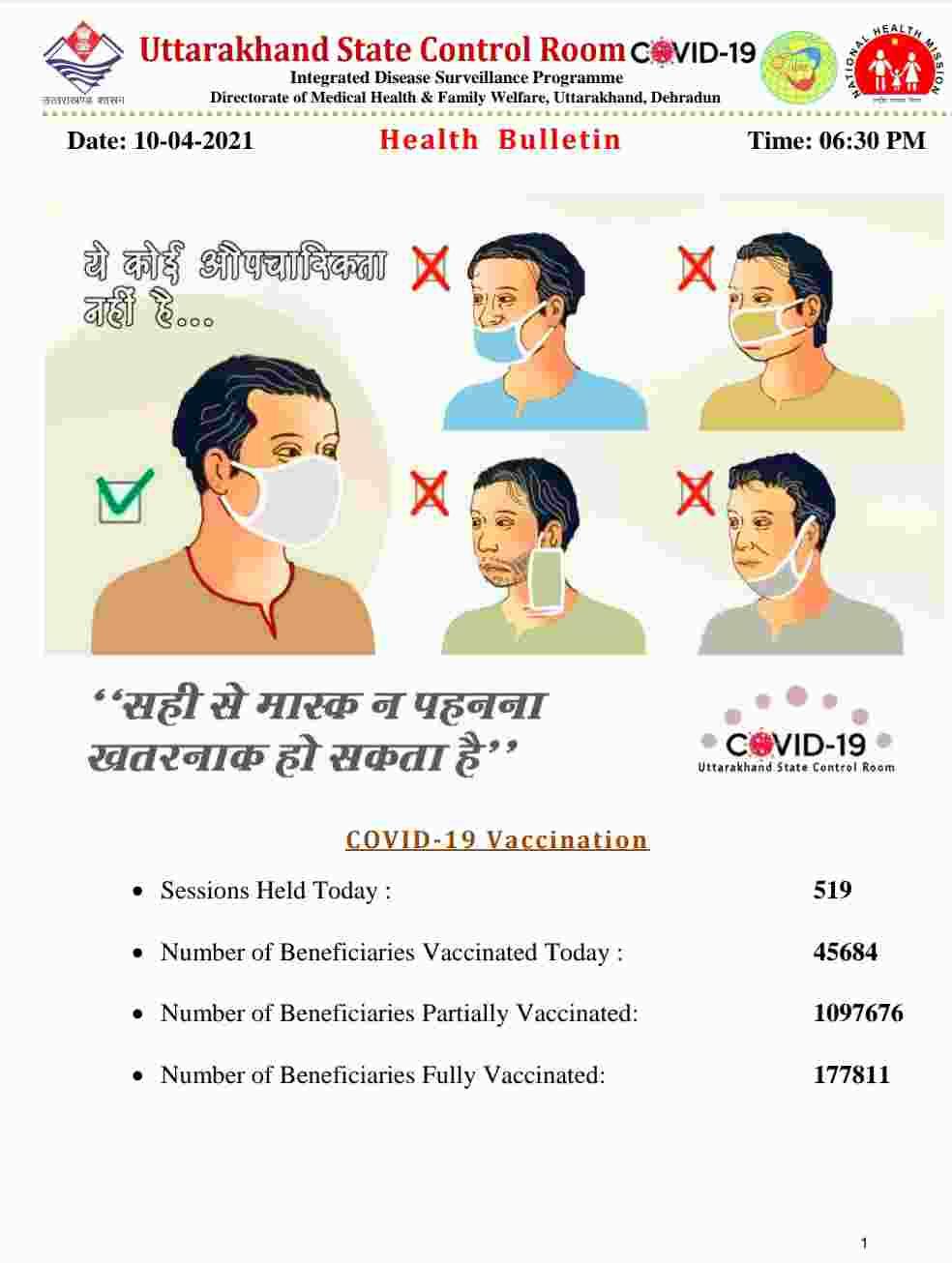 कोरोना बुलेटिन: उत्तराखंड में 1233 नए कोविड-19 मरीज़, 3 लोगों की मौत, देहरादून में अब 27 कंटेनमेंट जोन 2