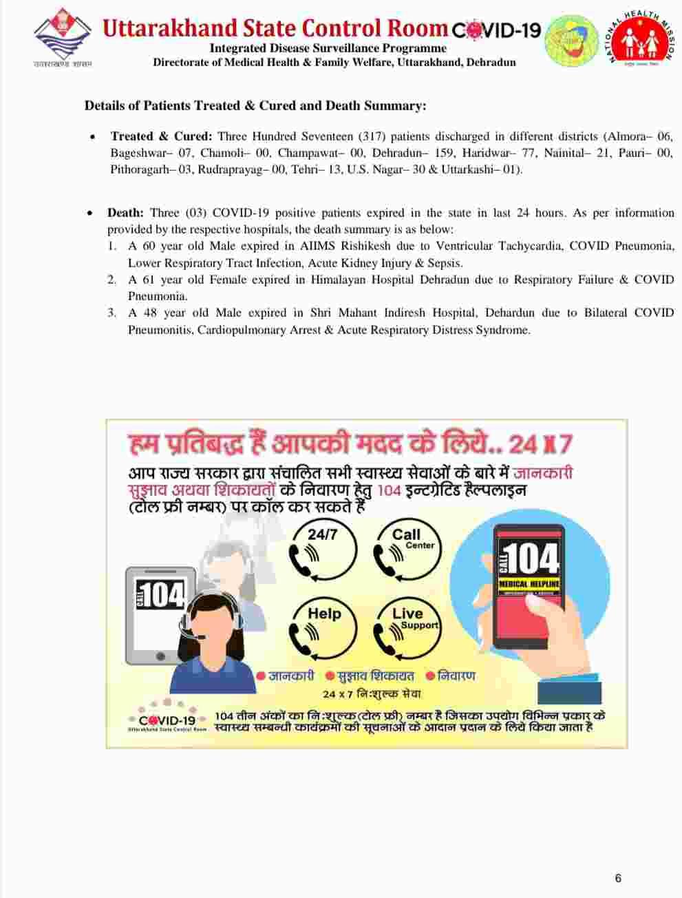 कोरोना बुलेटिन: उत्तराखंड में 1233 नए कोविड-19 मरीज़, 3 लोगों की मौत, देहरादून में अब 27 कंटेनमेंट जोन 7