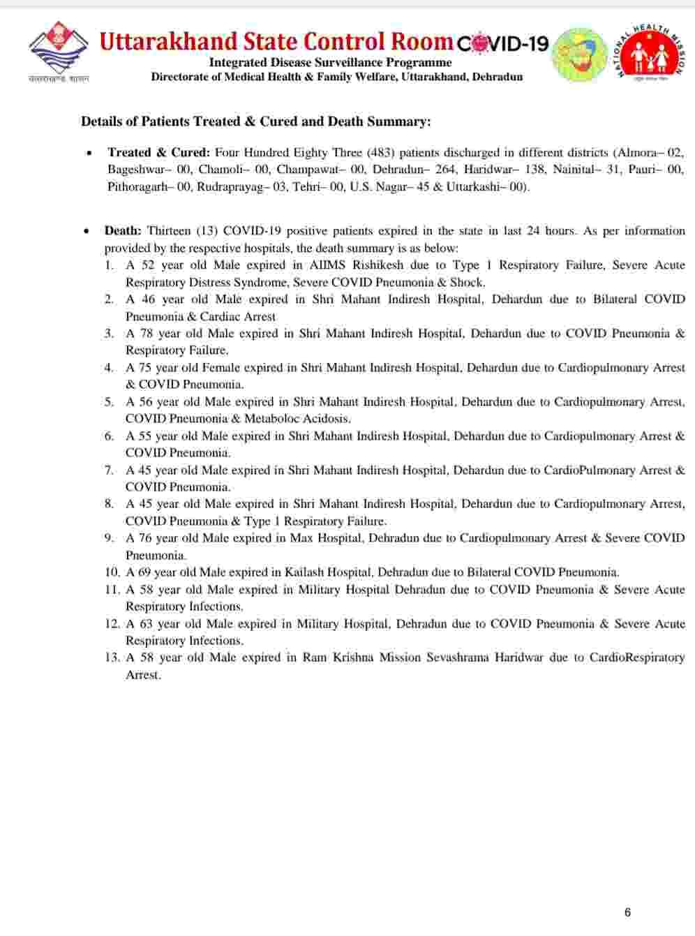 उत्तराखंड में आज फिर रिकॉर्ड कोरोना मरीज़: 1953 नए कोविड-19 मरीज़, 13 लोगों की मौत, देहरादून में आज 796 कोरोना पॉजिटिव 7