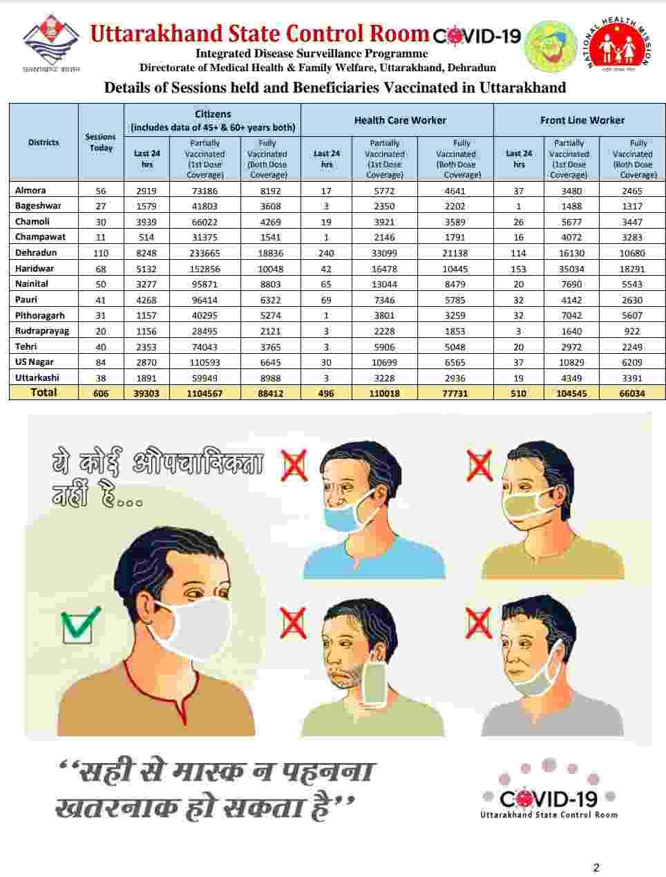 उत्तराखंड में आज 2757 नए कोविड-19 मरीज़, 37 लोगों की मौत, देहरादून में आज 1179 कोविड मरीज़ 3