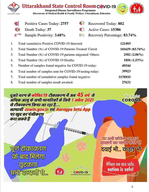 उत्तराखंड में आज 2757 नए कोविड-19 मरीज़, 37 लोगों की मौत, देहरादून में आज 1179 कोविड मरीज़ 4