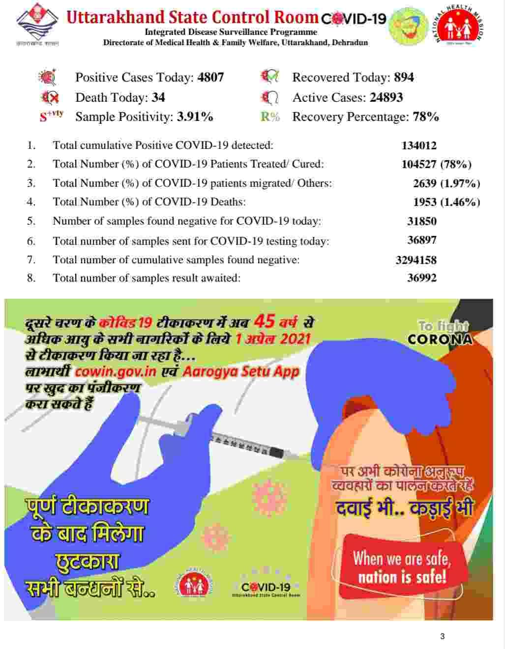 नहीं थम रहा है कोविड-19 का प्रकोप: उत्तराखंड में आज 4807 नए कोरोना मरीज, 34 की मौत, आज देहरादून में 1876 मरीज 2