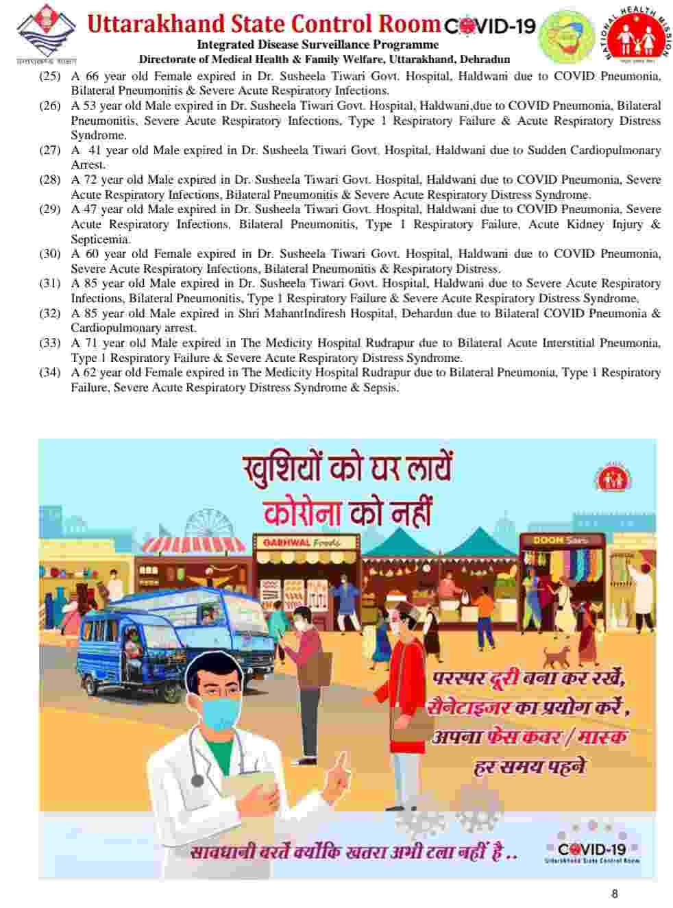 नहीं थम रहा है कोविड-19 का प्रकोप: उत्तराखंड में आज 4807 नए कोरोना मरीज, 34 की मौत, आज देहरादून में 1876 मरीज 7