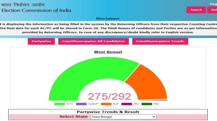 Live: 2021 विधानसभा चुनाव परिणाम 1