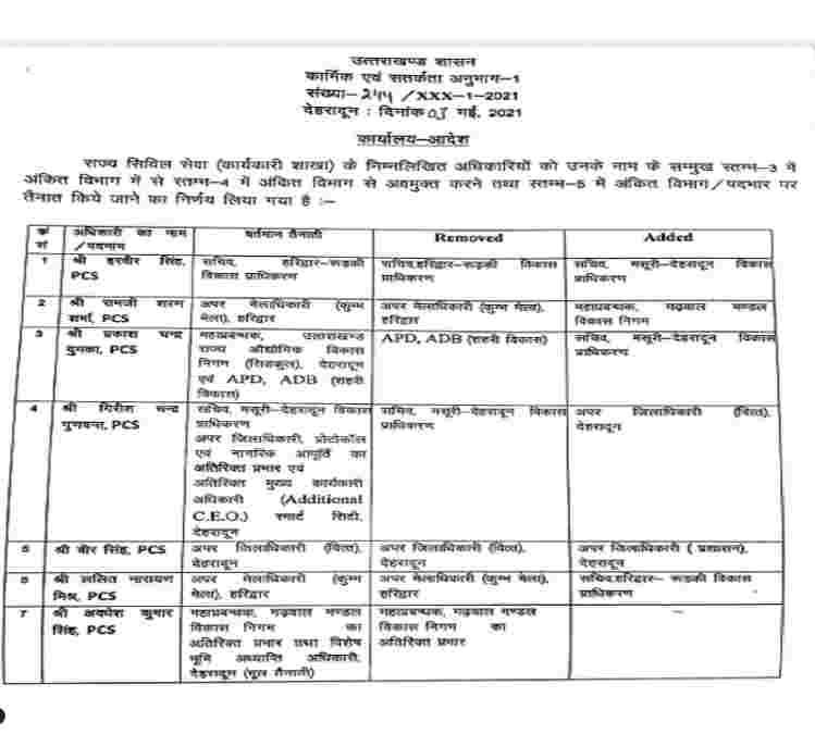 उत्तराखंड: 7 पीसीएस अधिकारियों में फेरबदल, रामजी शरण बने महाप्रबंधक गढ़वाल मण्डल विकास निगम 2