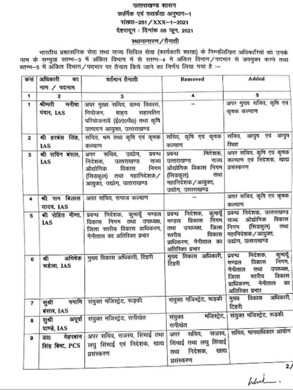 उत्तराखंड: फिर से 8 IAS व 2 PCS अधिकारियों में हुआ फेरबदल, देखें सूची 2